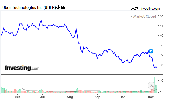 UBER株価