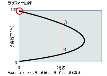ラッファー曲線-税100%