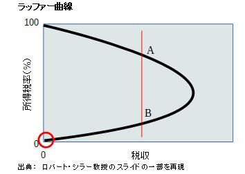 ラッファー曲線-税率0%