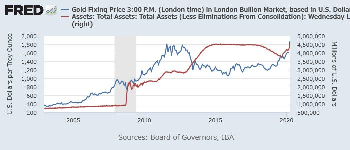 金価格(青)とFRBバランスシート(赤)