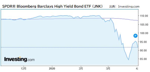 SPDRR Bloomberg Barclays High Yield Bond ETF (JNK)