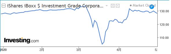 iシェアーズiBoxx米ドル建て投資適格社債ETF(年初来)