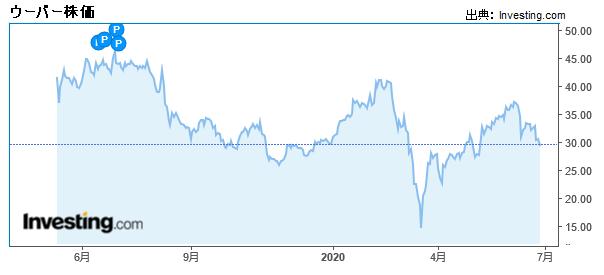ウーバー株価