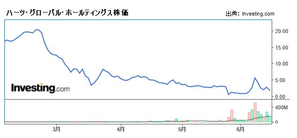 ハーツ・グローバル・ホールティングス株価