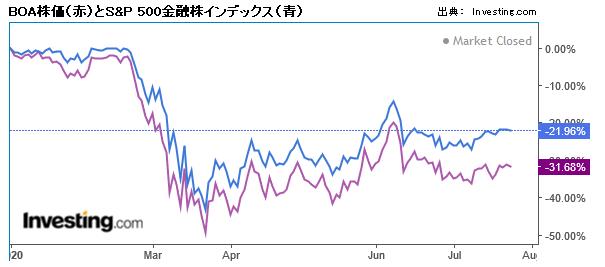 BOA株価とS&P500金融株インデックス