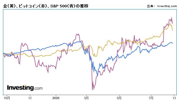 金(黄)、ビットコイン(赤)、S&P 500(青)の推移