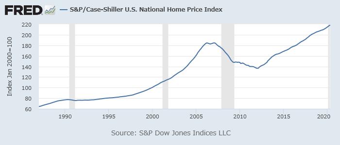 S&Pケースシラー米全国住宅価格指数