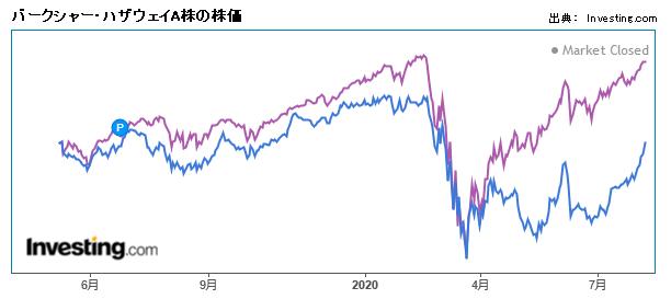 バークシャー・ハザウェイA株の株価