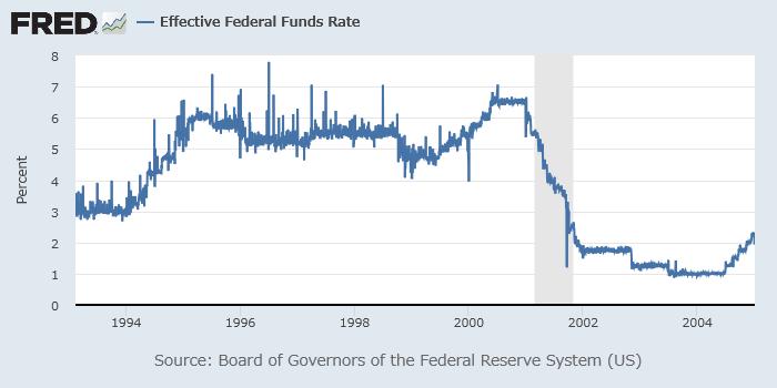 2000年前後の実効FF金利
