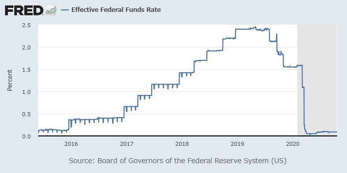 2018年前後の実効FF金利
