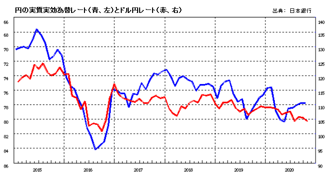 円の実質実効為替レート(青、左)とドル円レート(赤、右)