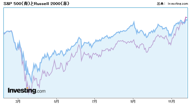 S&P 500(青)とRussell 2000(赤)
