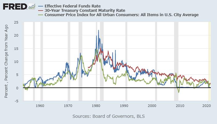 実効FF金利(青)、米30年債利回り(赤)、米CPI上昇率(緑)