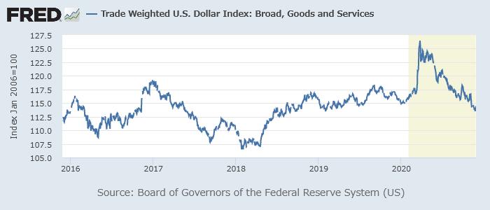 米ドルの実効為替レート(ブロード)