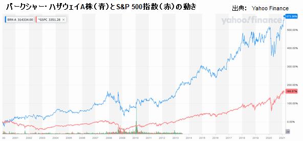 バークシャー・ハザウェイA株(青)とS&P 500指数(赤)の動き