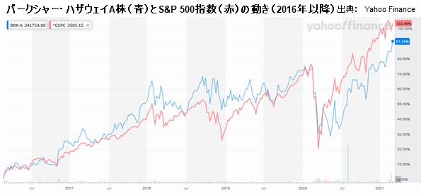 バークシャー・ハザウェイA株(青)とS&P 500指数(赤)の動き(2016年以降)