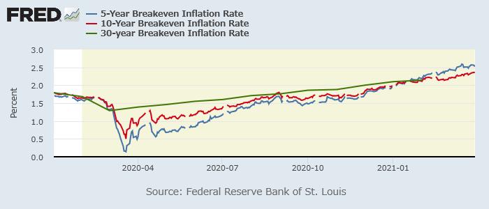 米ブレークイーブンインフレ率(5年:青、10年:赤、30年:緑)
