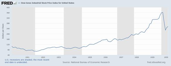 狂騒の1920年代のダウ平均