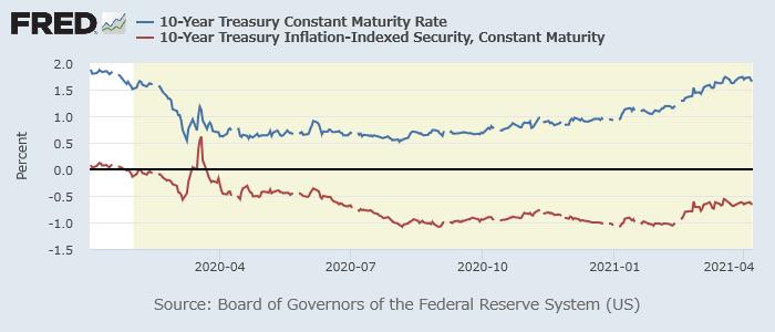 米10年債(青)・10年物価連動債(赤)利回り
