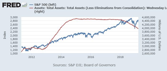 S&P 500(青、左)とFRBバランスシート(赤、右)