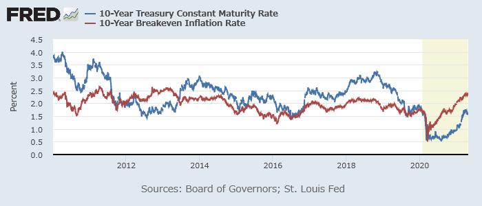 米10年債利回り(青)と10年の期待インフレ率(赤)