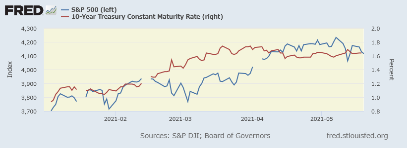 S&P 500指数(青、左)と米10年債利回り(赤、右)