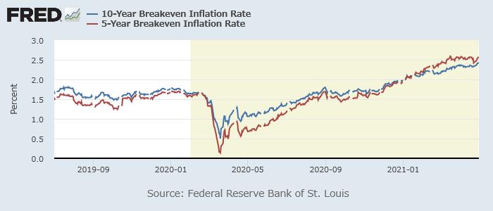 10年(青)、5年(赤)の米ブレークイーブン・インフレ率