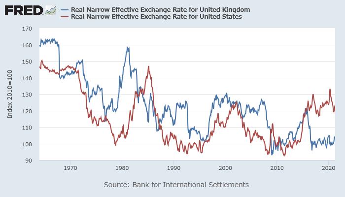 英ポンド(青)、米ドル(赤)の実質実効為替レート
