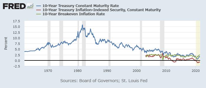 米10年債(青)、10年物価連動債(赤)利回り、10年ブレークイーブンインフレ率(緑)