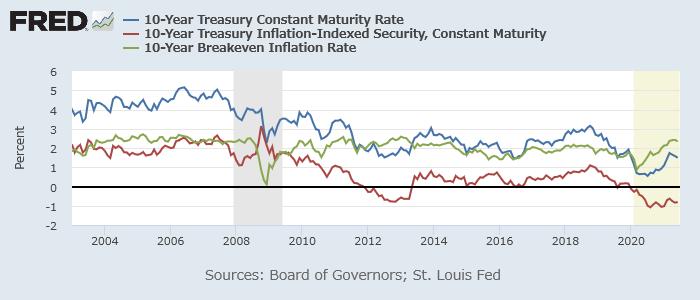 米10年債(青)、10年物価連動債(赤)利回り、10年ブレークイーブンインフレ率(緑)2003年以降