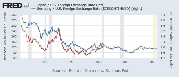 ドル/円(青、左)とドル/マルク(赤、右)
