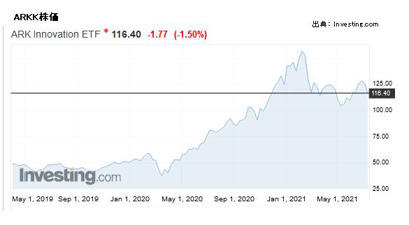 ARKK株価