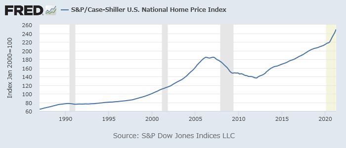 ケース・シラー米住宅価格指数