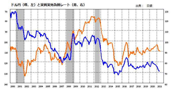 ドル円(橙、左)と実質実効為替レート(青、右)