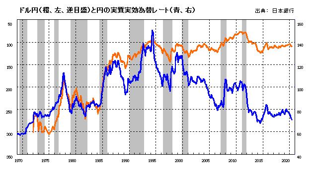 ドル円と円の実質実効為替レート