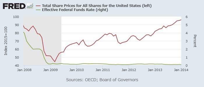 米株価(赤、左(指数))と実効FF金利(緑、右)