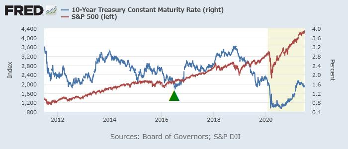米10年債利回り(青、右)とS&P 500(赤、左)