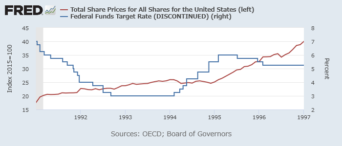 米株価(赤、左(指数))とFF金利(青、右)