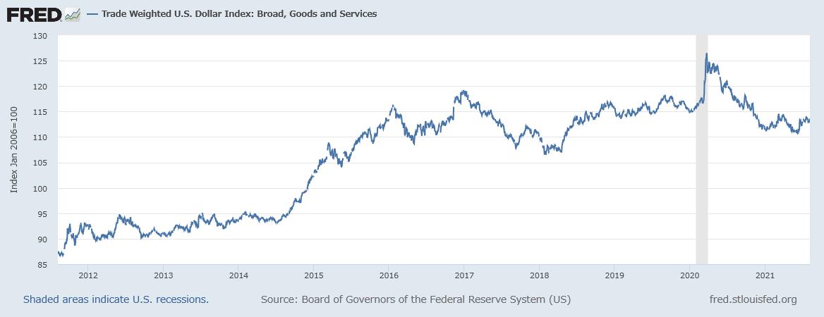 ドルの実効為替レート