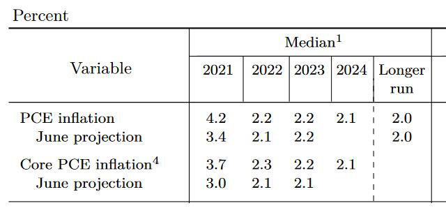 2021年9月FOMC時のFRBインフレ予想