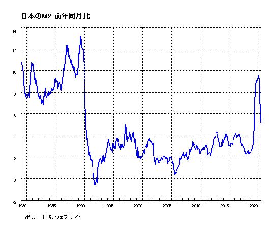 日本のM2 前年同月比