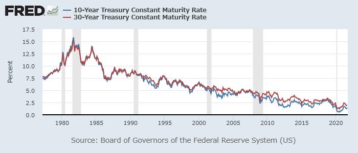 米10年債(青)、30年債(赤)利回り