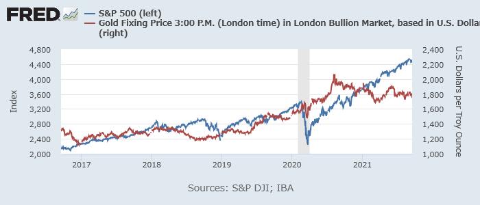 金(赤、右)とS&P 500(青、左)