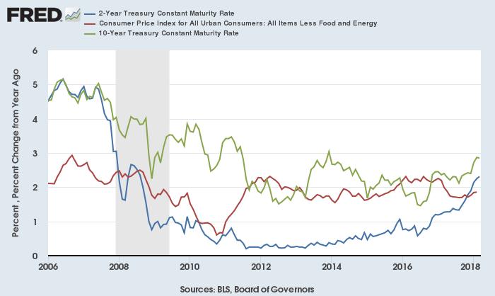 米2年債(青)・10年債(緑)利回りと米コアCPI(赤)
