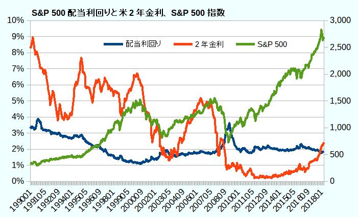 S&P 500配当利回りと米2年金利、S&P 500指数