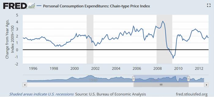 米PCE物価指数(季節調整済み)